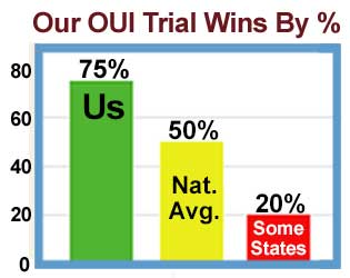 Chart: Won 75% of Our Trials